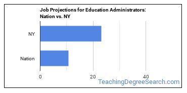 Job Projections for Education Administrators: Nation vs. NY
