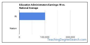 Education Administrators Earnings: RI vs. National Average