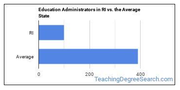 Education Administrators in RI vs. the Average State