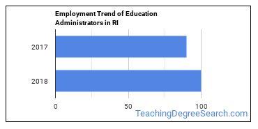 Education Administrators in RI Employment Trend
