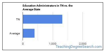 Education Administrators in TN vs. the Average State