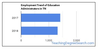 Education Administrators in TN Employment Trend