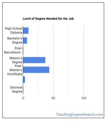 Elementary & Secondary School Education Administrator Degree Level
