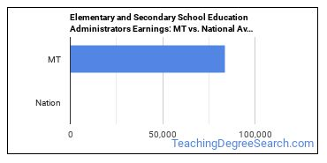 Elementary and Secondary School Education Administrators Earnings: MT vs. National Average