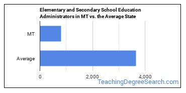 Elementary and Secondary School Education Administrators in MT vs. the Average State