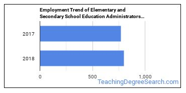 Elementary and Secondary School Education Administrators in MT Employment Trend