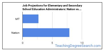 Job Projections for Elementary and Secondary School Education Administrators: Nation vs. MT