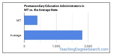 Postsecondary Education Administrators in MT vs. the Average State