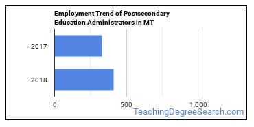 Postsecondary Education Administrators in MT Employment Trend