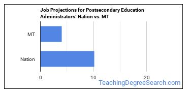 Job Projections for Postsecondary Education Administrators: Nation vs. MT