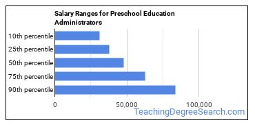 Salary Ranges for Preschool Education Administrators