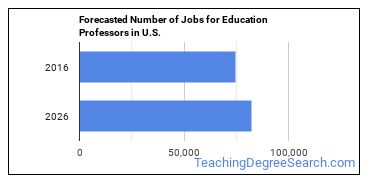 Forecasted Number of Jobs for Education Professors in U.S.