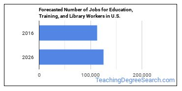 Forecasted Number of Jobs for Education, Training, and Library Workers in U.S.