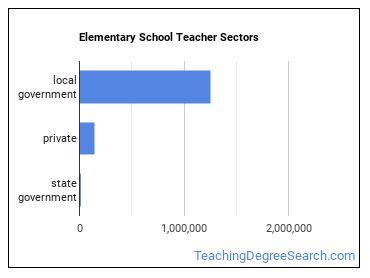 Elementary School Teacher Sectors