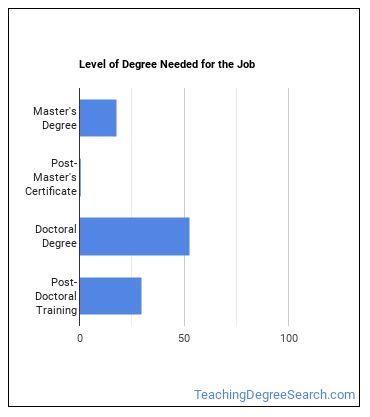Environmental Science Professor Degree Level