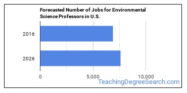 Forecasted Number of Jobs for Environmental Science Professors in U.S.
