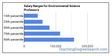 Salary Ranges for Environmental Science Professors