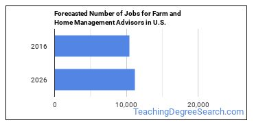 Forecasted Number of Jobs for Farm and Home Management Advisors in U.S.