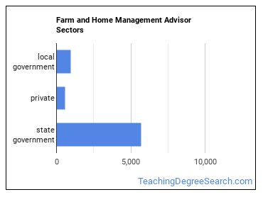Farm and Home Management Advisor Sectors