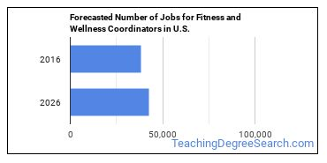 Forecasted Number of Jobs for Fitness and Wellness Coordinators in U.S.