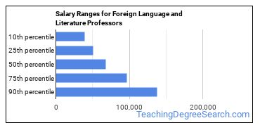 Salary Ranges for Foreign Language and Literature Professors