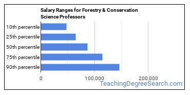 Salary Ranges for Forestry & Conservation Science Professors