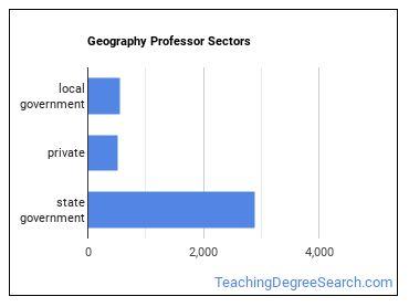 Geography Professor Sectors
