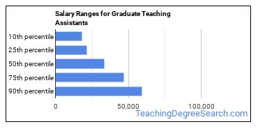Salary Ranges for Graduate Teaching Assistants