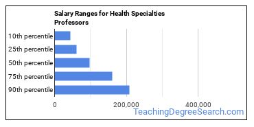 Salary Ranges for Health Specialties Professors