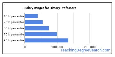 Salary Ranges for History Professors