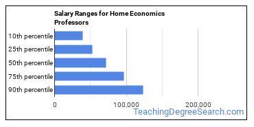 Salary Ranges for Home Economics Professors