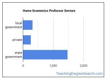 Home Economics Professor Sectors