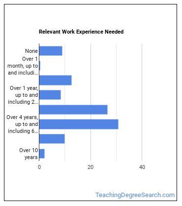 Home Economics Professor Work Experience