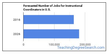 Forecasted Number of Jobs for Instructional Coordinators in U.S.
