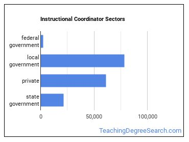 Instructional Coordinator Sectors