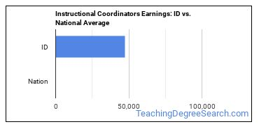 Instructional Coordinators Earnings: ID vs. National Average