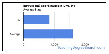 Instructional Coordinators in ID vs. the Average State
