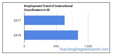 Instructional Coordinators in ID Employment Trend