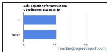 Job Projections for Instructional Coordinators: Nation vs. ID