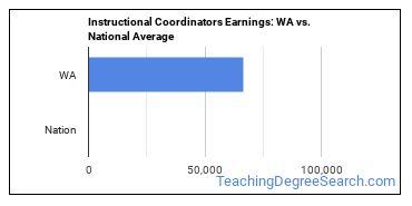 Instructional Coordinators Earnings: WA vs. National Average