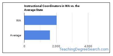 Instructional Coordinators in WA vs. the Average State