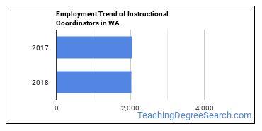 Instructional Coordinators in WA Employment Trend