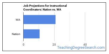 Job Projections for Instructional Coordinators: Nation vs. WA