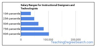 Salary Ranges for Instructional Designers and Technologists