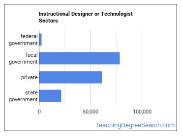 Instructional Designer or Technologist Sectors