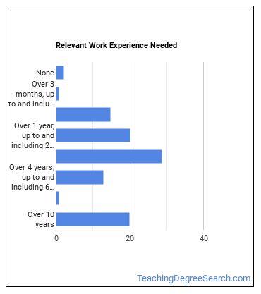 Interpreter or Translator Work Experience