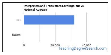 Interpreters and Translators Earnings: ND vs. National Average