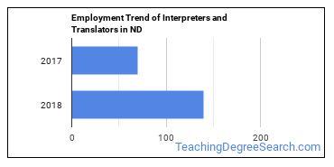 Interpreters and Translators in ND Employment Trend