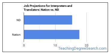 Job Projections for Interpreters and Translators: Nation vs. ND