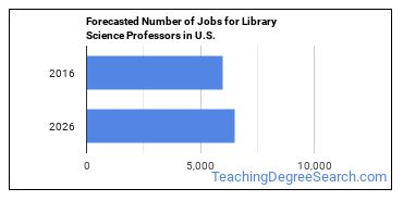 Forecasted Number of Jobs for Library Science Professors in U.S.